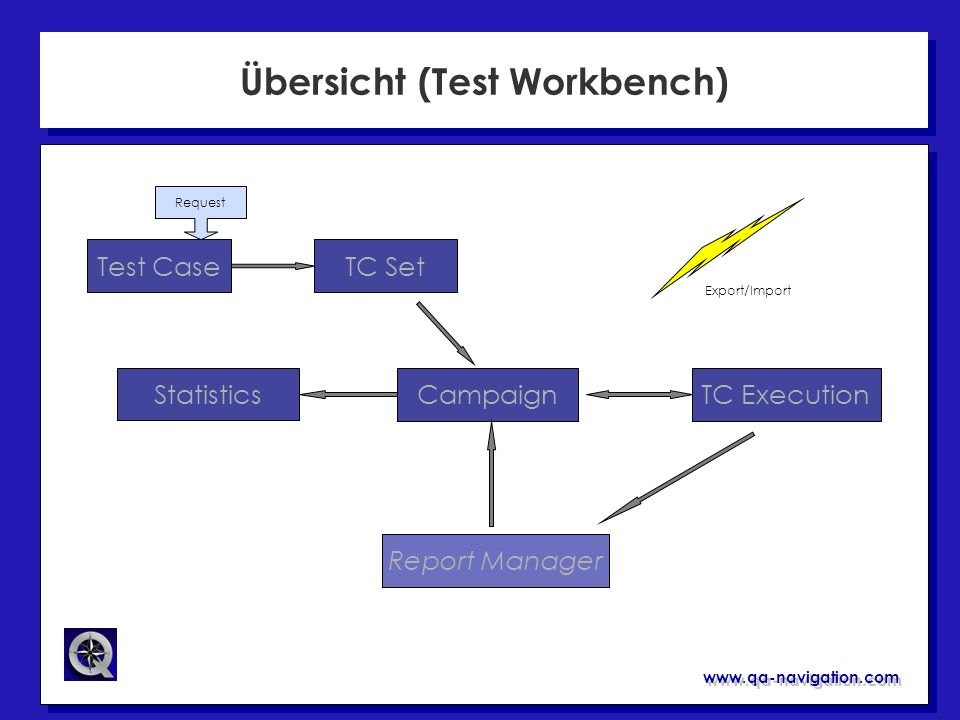 www.qa-navigation.com Übersicht (Report Manager) Test Workbench CR Report Technical Report Statistics Fix Source Ship Doc Interfaces