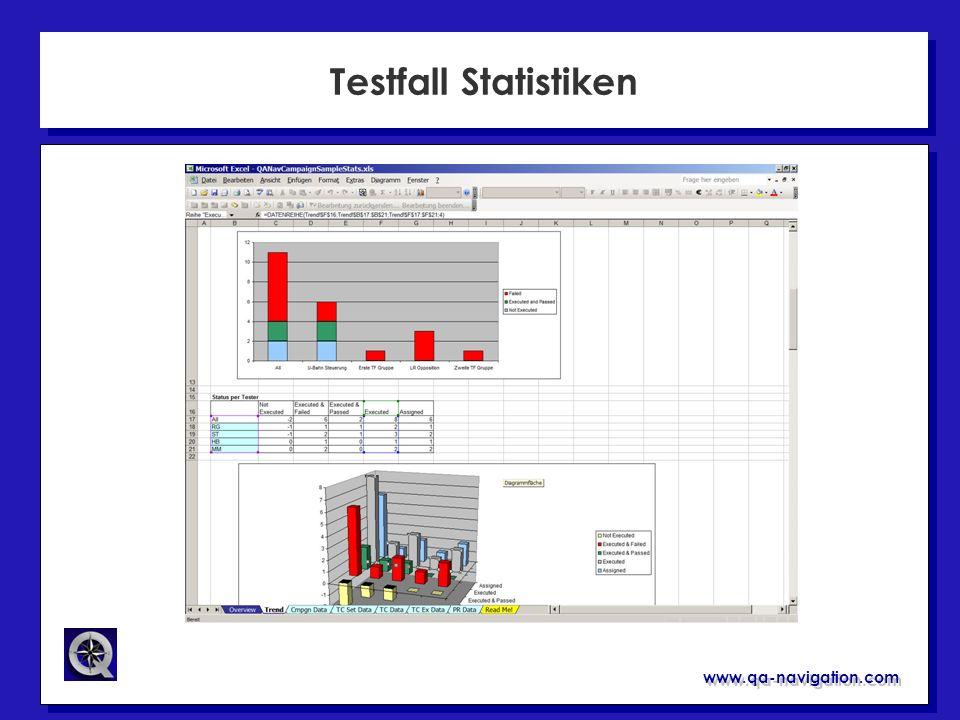 www.qa-navigation.com Testfall Statistiken