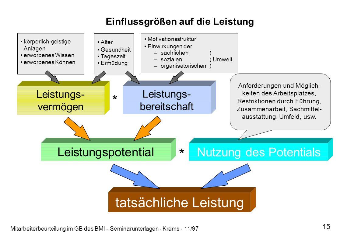 Mitarbeiterbeurteilung im GB des BMI - Seminarunterlagen - Krems - 11/97 15 Nutzung des Potentials Anforderungen und Möglich- keiten des Arbeitsplatze