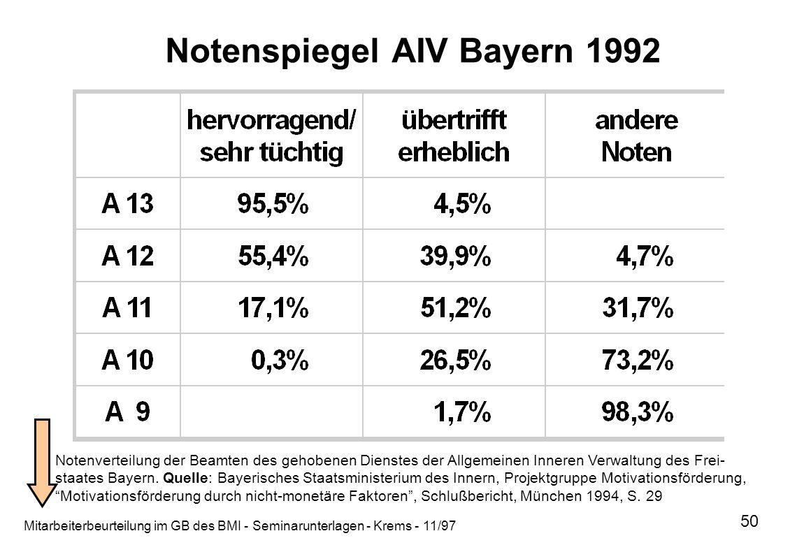 Mitarbeiterbeurteilung im GB des BMI - Seminarunterlagen - Krems - 11/97 50 Notenspiegel AIV Bayern 1992 Notenverteilung der Beamten des gehobenen Die