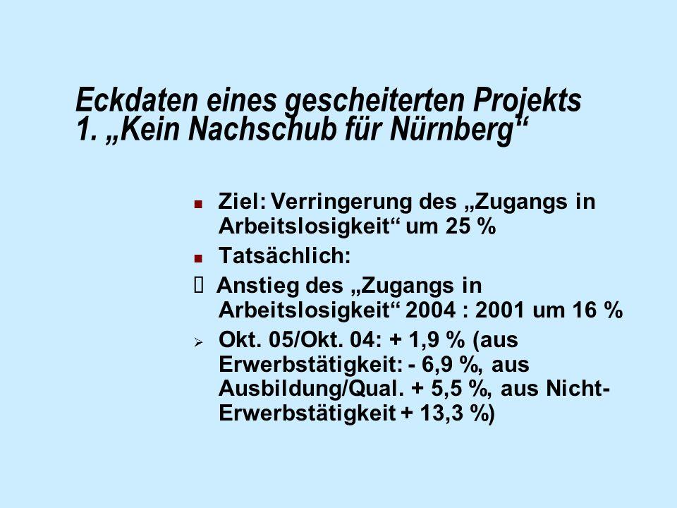 Eckdaten eines gescheiterten Projekts 1. Kein Nachschub für Nürnberg Ziel: Verringerung des Zugangs in Arbeitslosigkeit um 25 % Tatsächlich: Anstieg d