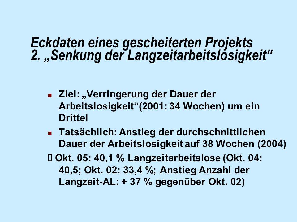 Eckdaten eines gescheiterten Projekts 2. Senkung der Langzeitarbeitslosigkeit Ziel: Verringerung der Dauer der Arbeitslosigkeit(2001: 34 Wochen) um ei