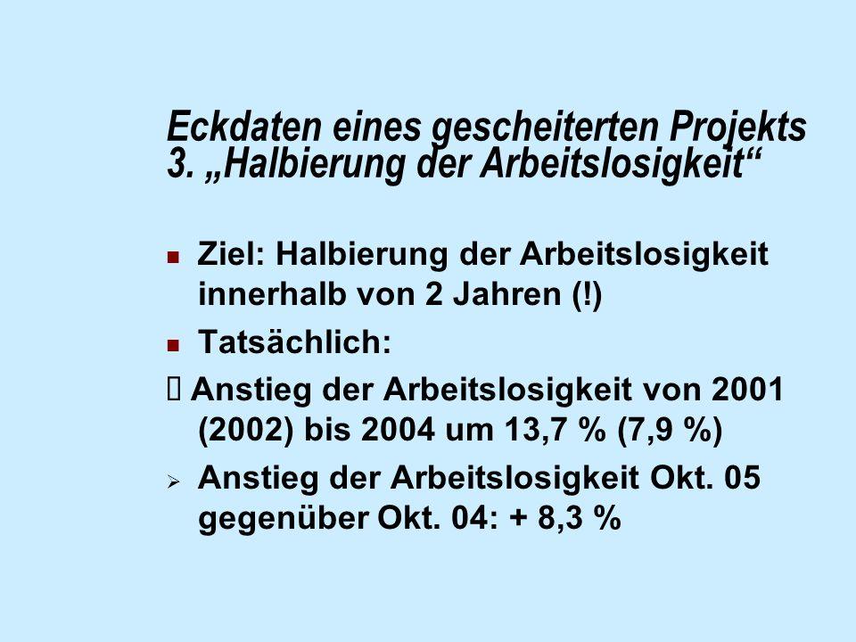Eckdaten eines gescheiterten Projekts 3. Halbierung der Arbeitslosigkeit Ziel: Halbierung der Arbeitslosigkeit innerhalb von 2 Jahren (!) Tatsächlich: