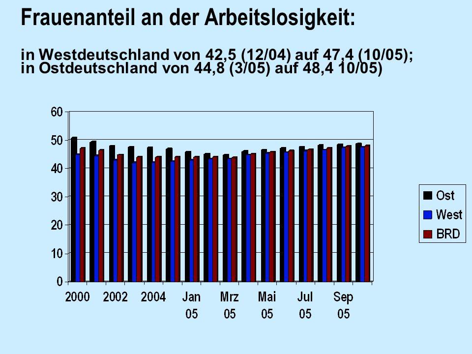 Frauenanteil an der Arbeitslosigkeit: in Westdeutschland von 42,5 (12/04) auf 47,4 (10/05); in Ostdeutschland von 44,8 (3/05) auf 48,4 10/05)