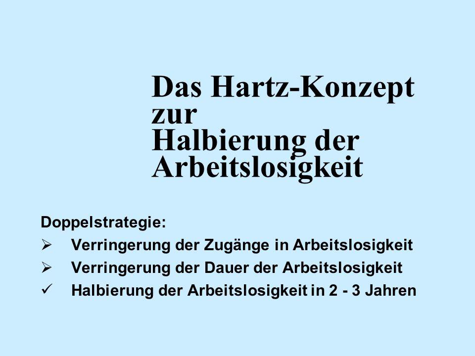 Das Hartz-Konzept zur Halbierung der Arbeitslosigkeit Doppelstrategie: Verringerung der Zugänge in Arbeitslosigkeit Verringerung der Dauer der Arbeits