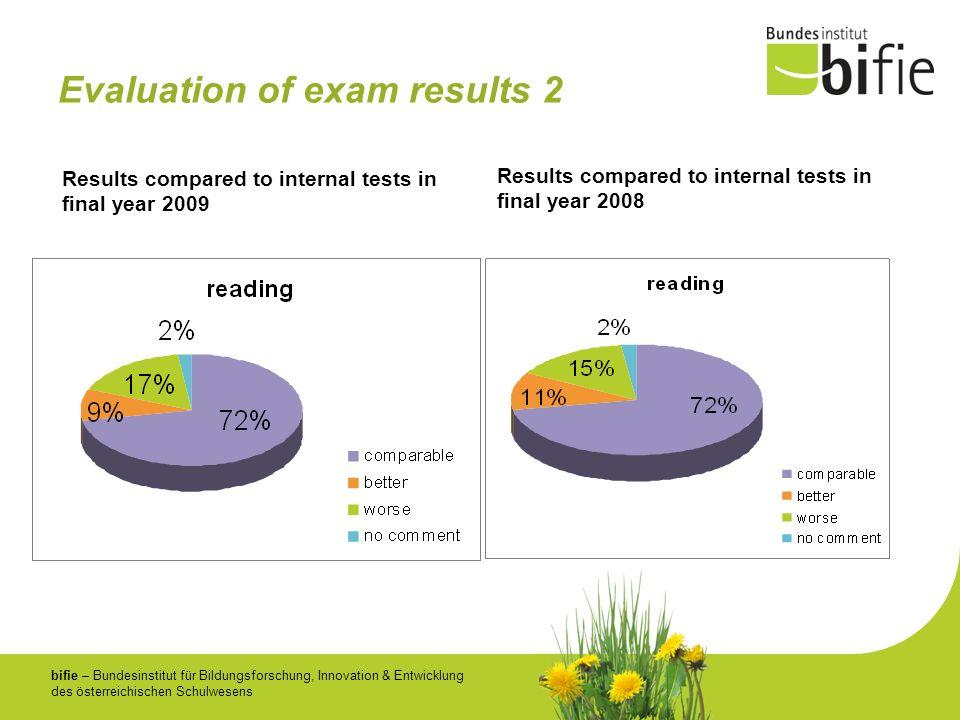 bifie – Bundesinstitut für Bildungsforschung, Innovation & Entwicklung des österreichischen Schulwesens Evaluation of exam results 2 Results compared