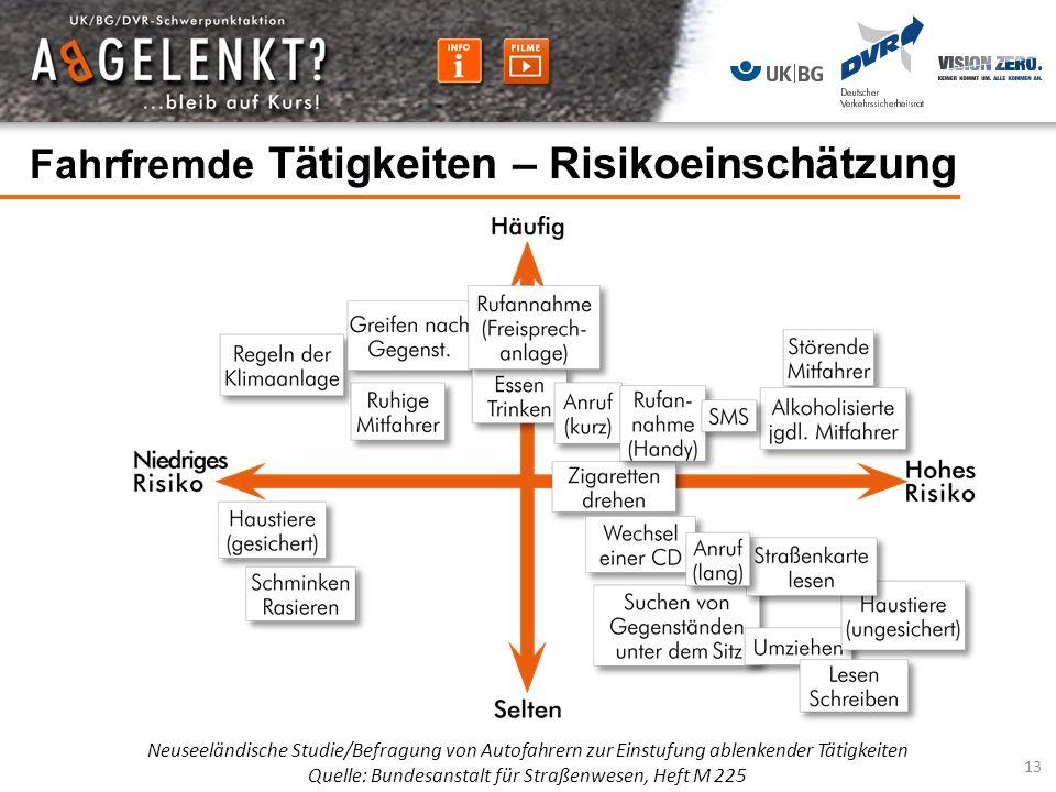Fahrfremde Tätigkeiten – Risikoeinschätzung Neuseeländische Studie/Befragung von Autofahrern zur Einstufung ablenkender Tätigkeiten Quelle: Bundesanst