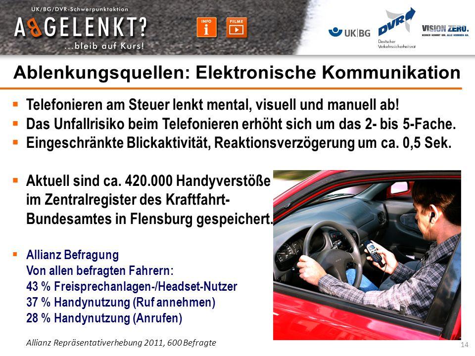 Ablenkungsquellen: Elektronische Kommunikation Telefonieren am Steuer lenkt mental, visuell und manuell ab! Das Unfallrisiko beim Telefonieren erhöht