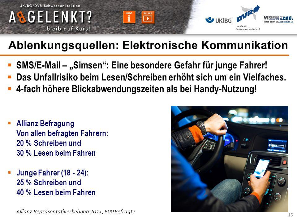 Ablenkungsquellen: Elektronische Kommunikation SMS/E-Mail – Simsen: Eine besondere Gefahr für junge Fahrer! Das Unfallrisiko beim Lesen/Schreiben erhö