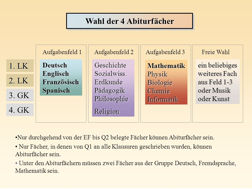 Aufgabenfeld 1Aufgabenfeld 2Aufgabenfeld 3Freie Wahl Deutsch Englisch Französisch Spanisch Geschichte Sozialwiss. Erdkunde Pädagogik Philosophie Relig