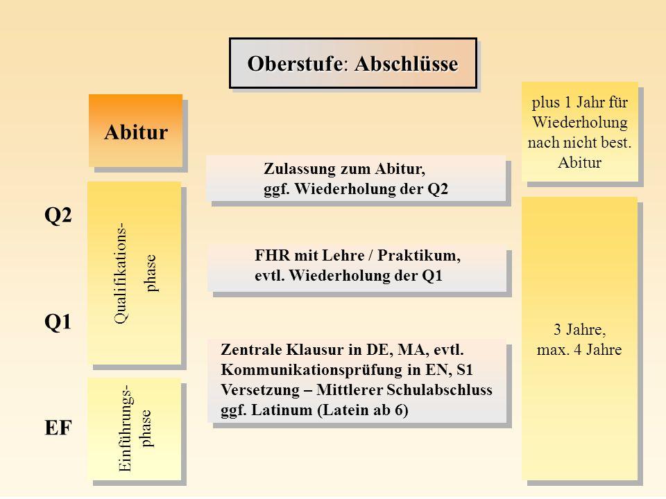 Qualifikations- phase Qualifikations- phase Einführungs- phase Q2 Q1 EF Zentrale Klausur in DE, MA, evtl. Kommunikationsprüfung in EN, S1 Versetzung –
