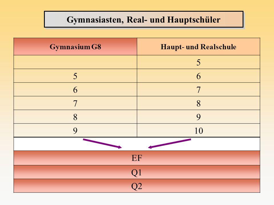 Qualifikations- phase Qualifikations- phase Einführungs- phase Abitur Q2 Q1 EF Q2 Q1 EF 2 Leistungs- kurse 2 GK s / m 2 LK s / s Oberstufe: Übersicht 8 Grundkurse 2 Leistungs- kurse 10-11 Grundkurse, ggf.
