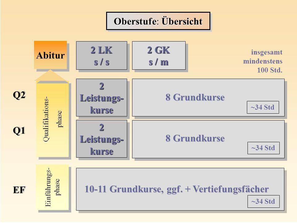 Qualifikations- phase Qualifikations- phase Einführungs- phase Abitur Q2 Q1 EF Q2 Q1 EF 2 Leistungs- kurse 2 GK s / m 2 LK s / s Oberstufe: Übersicht