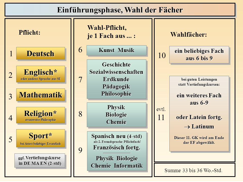 Prinzip der durchgehenden Fächer: Wahl in EF gilt auch für Q1 und Q2 Q1 und Q2:10 Fächer (evtl.