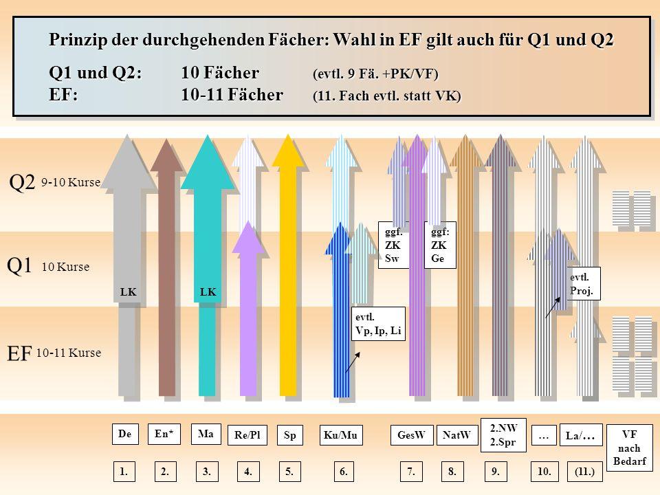 Prinzip der durchgehenden Fächer: Wahl in EF gilt auch für Q1 und Q2 Q1 und Q2:10 Fächer (evtl. 9 Fä. +PK/VF) EF:10-11 Fächer (11. Fach evtl. statt VK
