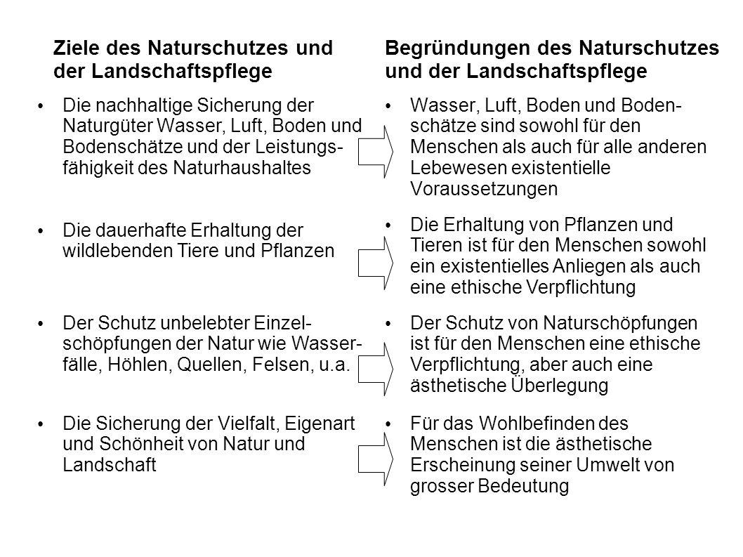 Ziele des Naturschutzes und der Landschaftspflege Die nachhaltige Sicherung der Naturgüter Wasser, Luft, Boden und Bodenschätze und der Leistungs- fäh
