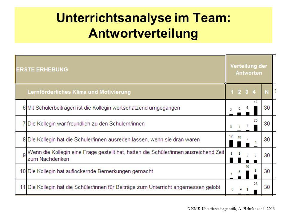 © KMK-Unterrichtsdiagnostik, A. Helmke et al. 2013 Unterrichtsanalyse im Team: Antwortverteilung