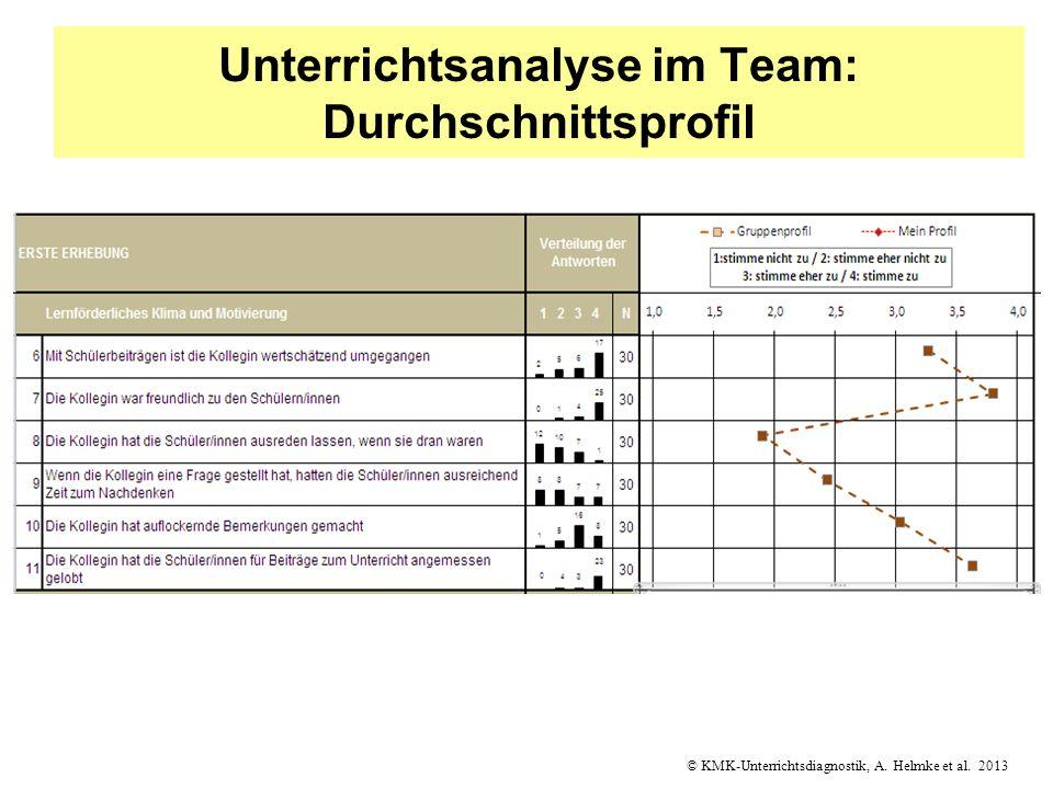© KMK-Unterrichtsdiagnostik, A. Helmke et al. 2013 Unterrichtsanalyse im Team: Durchschnittsprofil