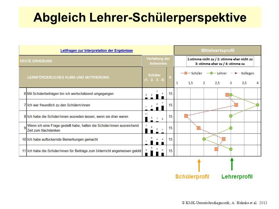 © KMK-Unterrichtsdiagnostik, A. Helmke et al. 2013 Abgleich Lehrer-Schülerperspektive LehrerprofilSchülerprofil