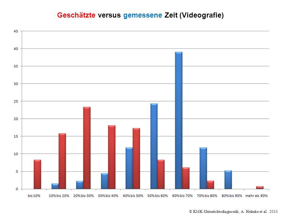 © KMK-Unterrichtsdiagnostik, A. Helmke et al. 2013 Geschätzte versus gemessene Zeit (Videografie)