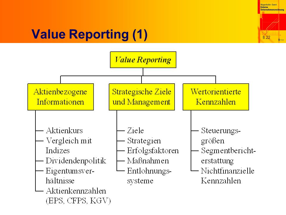 8.22 Value Reporting (1)