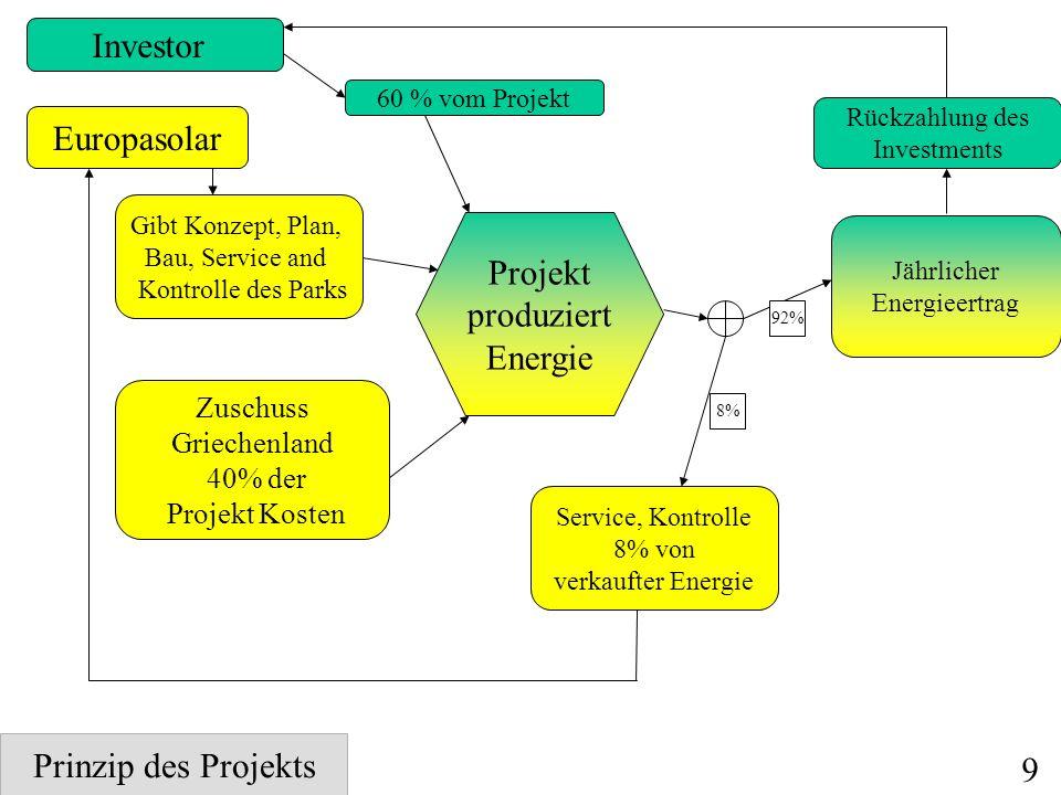 Investor 60 % vom Projekt Europasolar Gibt Konzept, Plan, Bau, Service and Kontrolle des Parks Zuschuss Griechenland 40% der Projekt Kosten Projekt produziert Energie Jährlicher Energieertrag Rückzahlung des Investments Service, Kontrolle 8% von verkaufter Energie 8% 92% Prinzip des Projekts 9