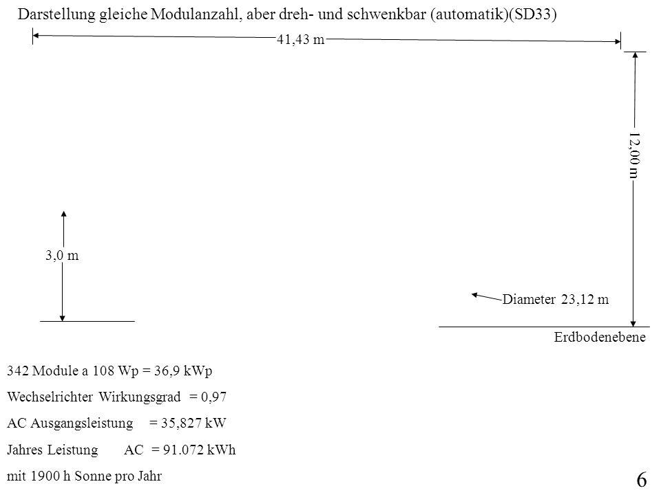 Selbe Ausgangsleistung, aber niedrigere Anschaffungskosten (SD33SP) Jedes 108 Wp Modul bringt durch die Spiegelanordnung 251,3 Wp.