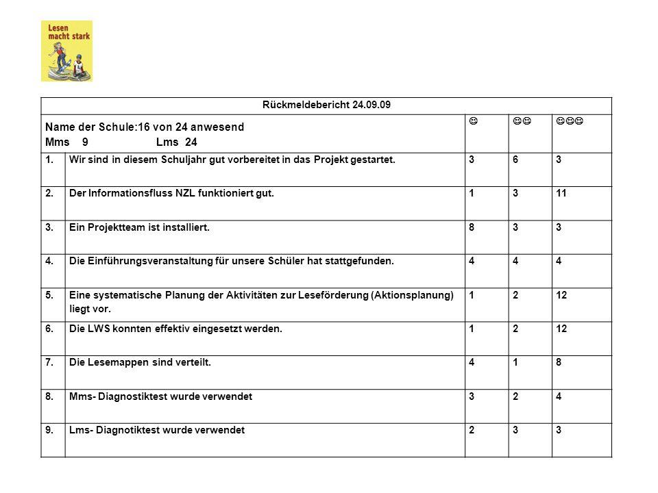 Rückmeldebericht 24.09.09 Name der Schule:16 von 24 anwesend Mms 9 Lms 24 1.Wir sind in diesem Schuljahr gut vorbereitet in das Projekt gestartet.363