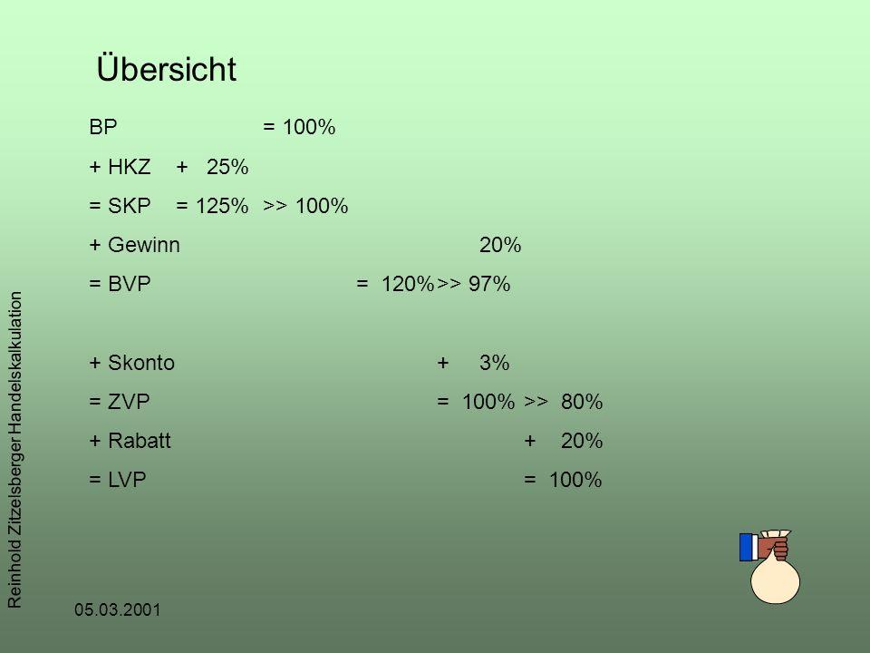 05.03.2001 Reinhold Zitzelsberger Handelskalkulation Übersicht BP= 100% + HKZ+ 25% = SKP= 125%>> 100% + Gewinn 20% = BVP = 120%>> 97% + Skonto+ 3% = ZVP= 100%>> 80% + Rabatt+ 20% = LVP= 100%
