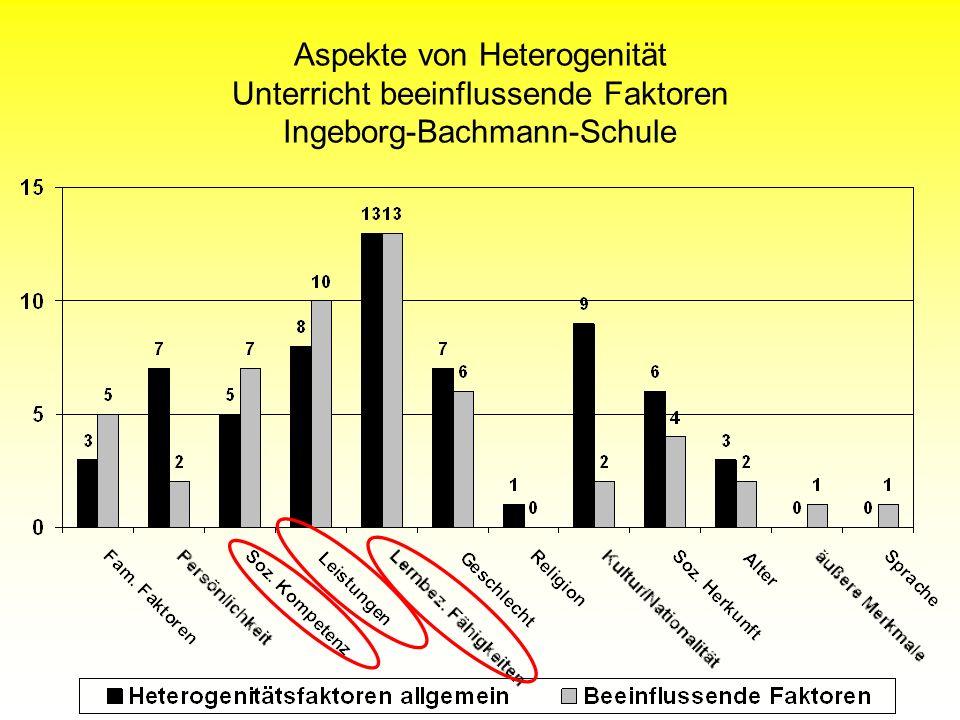 Aspekte von Heterogenität Unterricht beeinflussende Faktoren Ingeborg-Bachmann-Schule