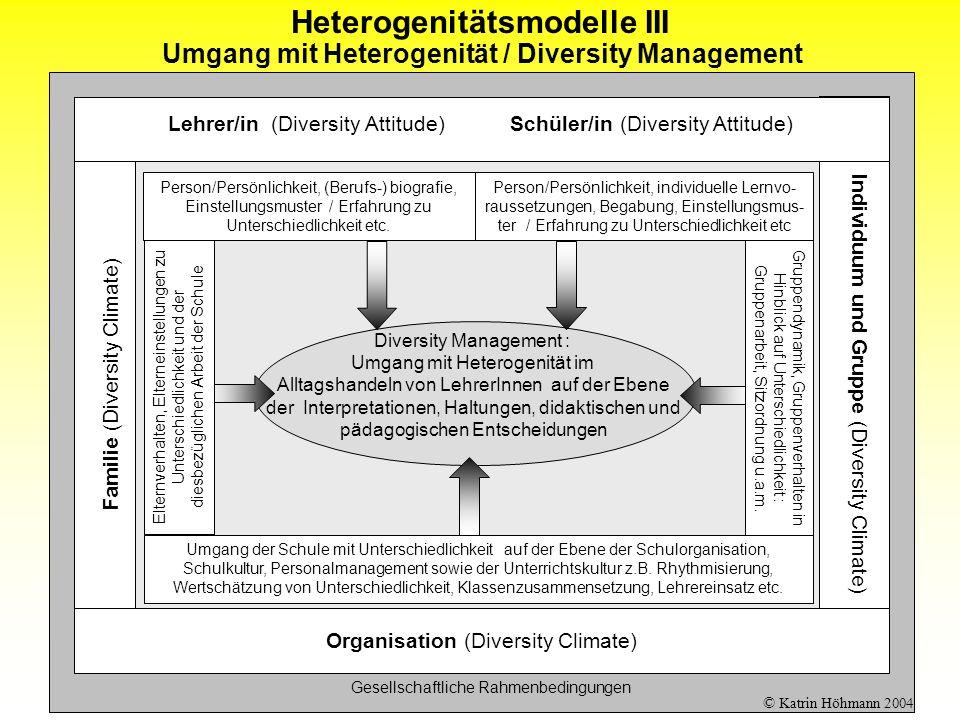 Fassung 280904 Umgang mit Heterogenität / Diversity Management Gesellschaftliche Rahmenbedingungen Familie (Diversity Climate) Diversity Management :