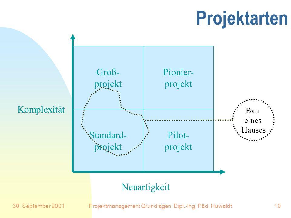 30. September 2001Projektmanagement Grundlagen, Dipl.-Ing. Päd. Huwaldt10 Projektarten Groß- projekt Pionier- projekt Pilot- projekt Standard- projekt