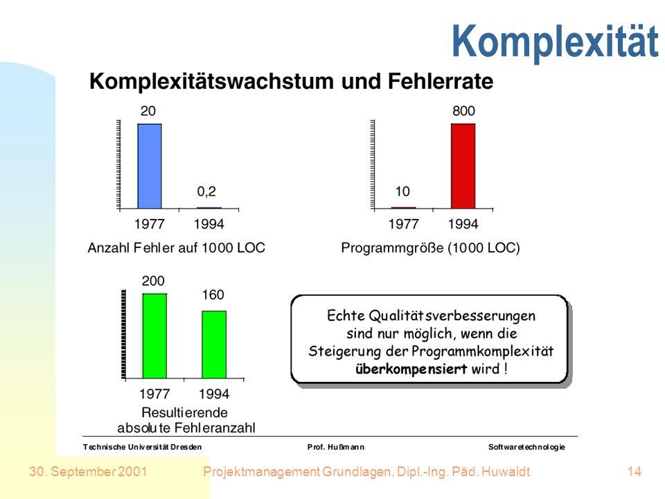 30. September 2001Projektmanagement Grundlagen, Dipl.-Ing. Päd. Huwaldt14 Komplexität