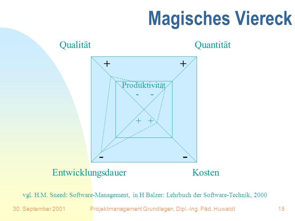 30. September 2001Projektmanagement Grundlagen, Dipl.-Ing. Päd. Huwaldt15 Magisches Viereck Quantität Kosten Qualität Entwicklungsdauer - - ++ Produkt