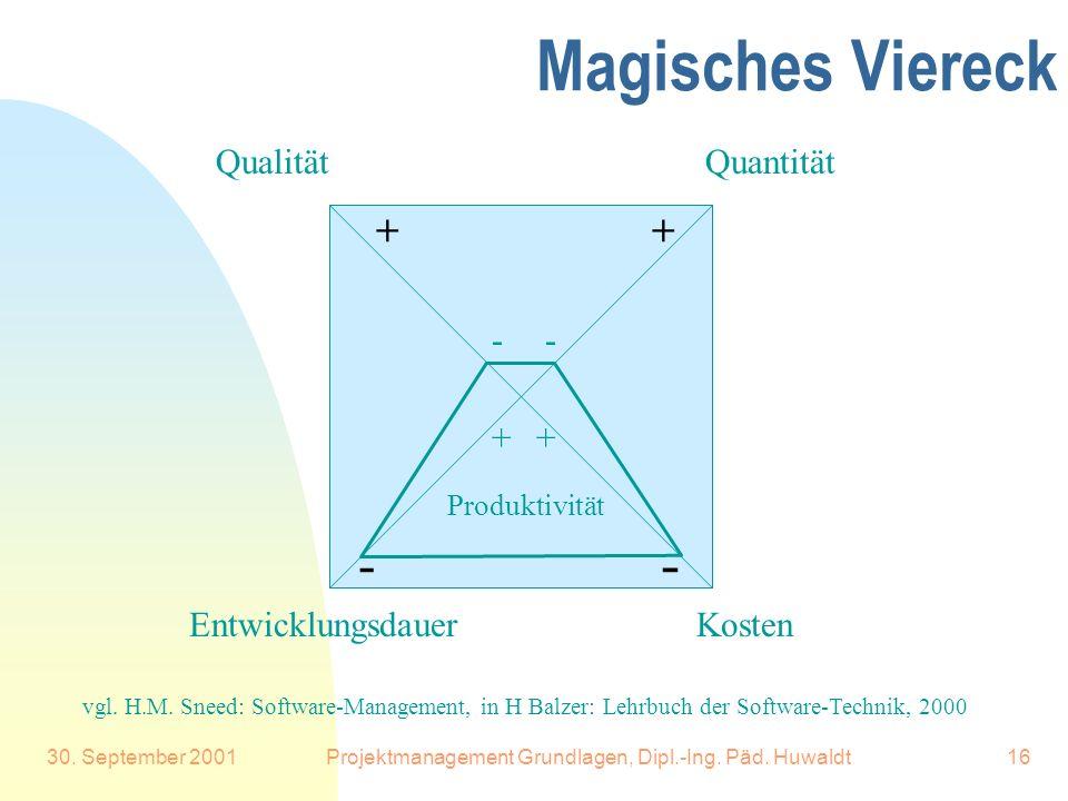 30. September 2001Projektmanagement Grundlagen, Dipl.-Ing. Päd. Huwaldt16 Magisches Viereck Quantität Kosten Qualität Entwicklungsdauer - - ++ -- ++ v