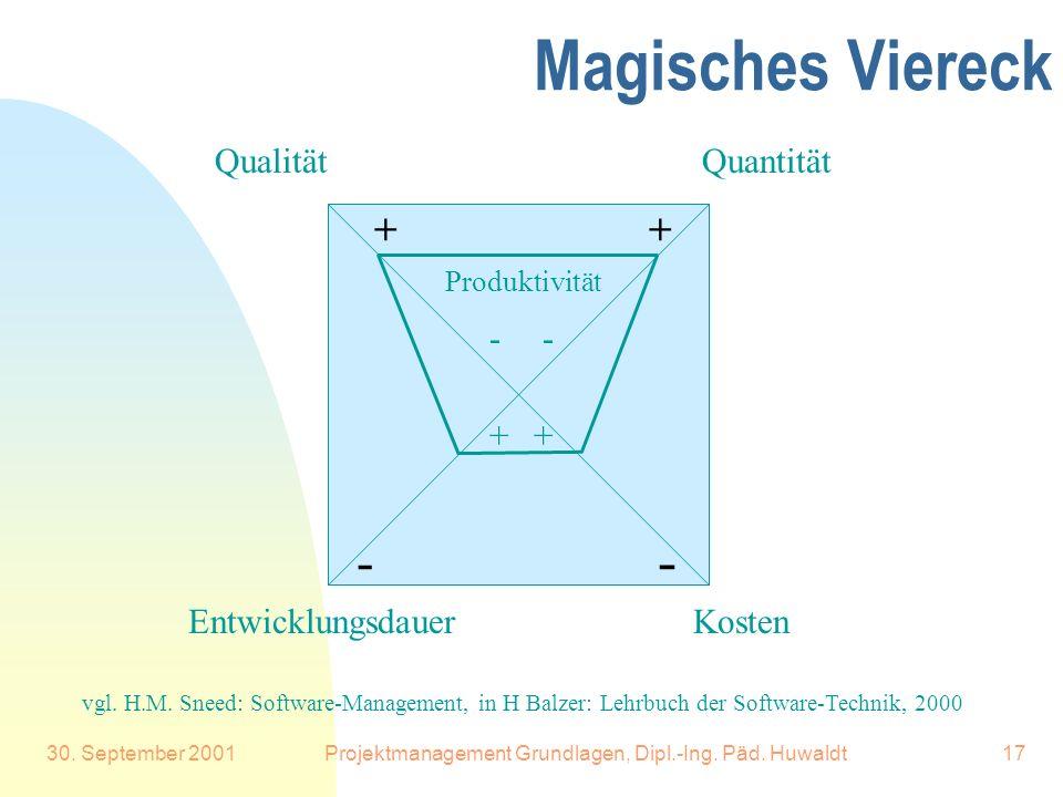 30. September 2001Projektmanagement Grundlagen, Dipl.-Ing. Päd. Huwaldt17 Magisches Viereck Quantität Kosten Qualität Entwicklungsdauer - - ++ -- ++ v