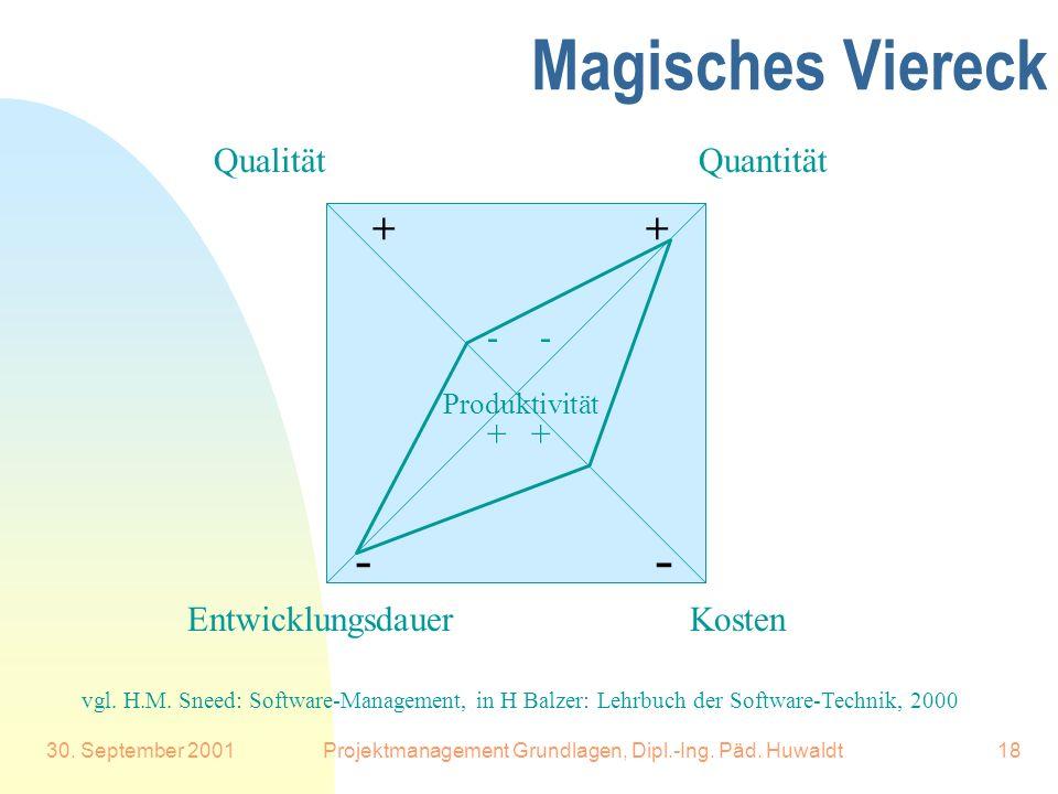 30. September 2001Projektmanagement Grundlagen, Dipl.-Ing. Päd. Huwaldt18 Magisches Viereck Quantität Kosten Qualität Entwicklungsdauer - - ++ -- ++ v