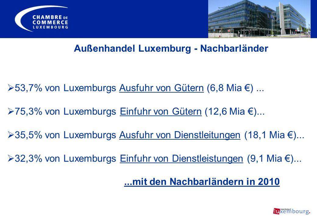 53,7% von Luxemburgs Ausfuhr von Gütern (6,8 Mia )... 75,3% von Luxemburgs Einfuhr von Gütern (12,6 Mia )... 35,5% von Luxemburgs Ausfuhr von Dienstle