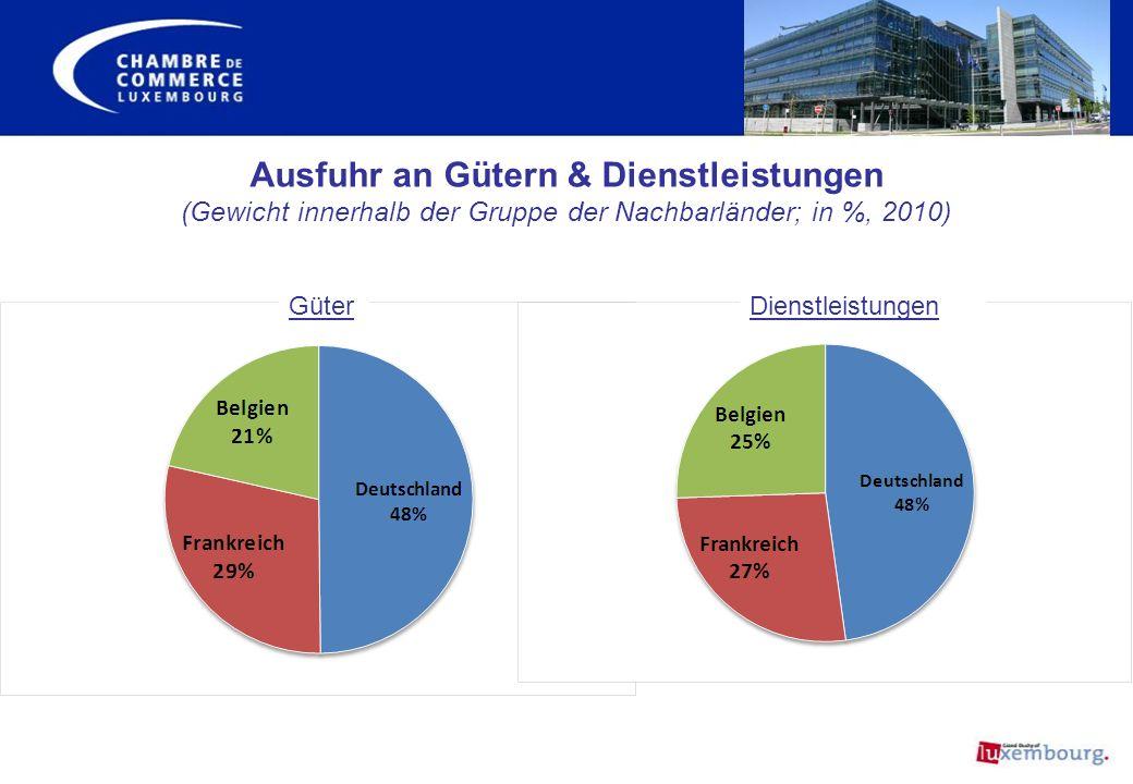 Ausfuhr an Gütern & Dienstleistungen (Gewicht innerhalb der Gruppe der Nachbarländer; in %, 2010) GüterDienstleistungen