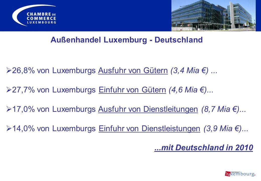 26,8% von Luxemburgs Ausfuhr von Gütern (3,4 Mia )... 27,7% von Luxemburgs Einfuhr von Gütern (4,6 Mia )... 17,0% von Luxemburgs Ausfuhr von Dienstlei