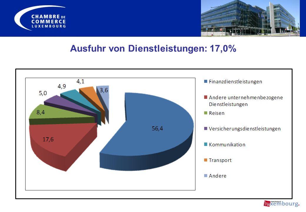 Ausfuhr von Dienstleistungen: 17,0%