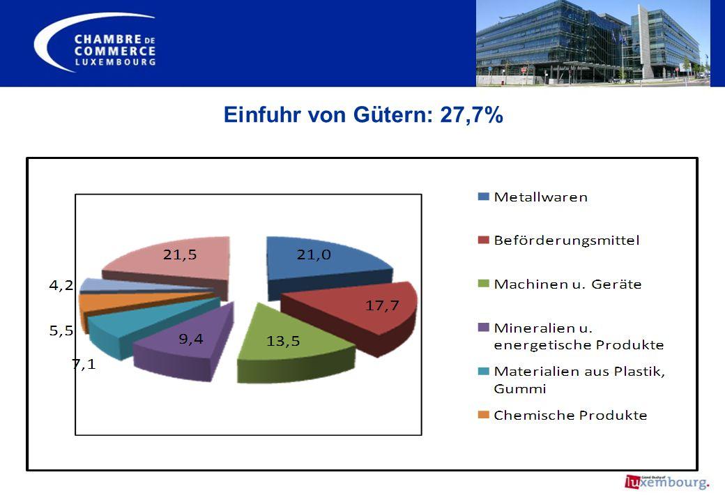 Einfuhr von Gütern: 27,7%