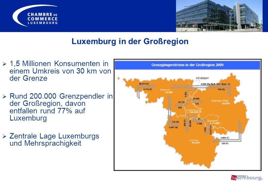 Luxemburg in der Großregion 1,5 Millionen Konsumenten in einem Umkreis von 30 km von der Grenze Rund 200.000 Grenzpendler in der Großregion, davon ent