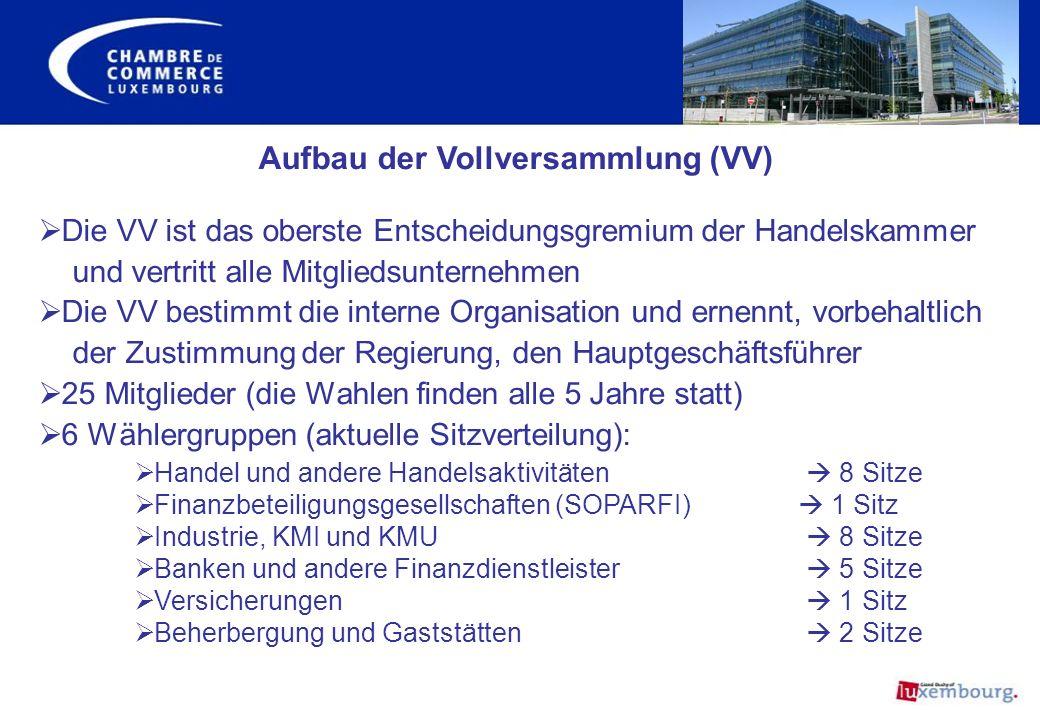 Aufbau der Vollversammlung (VV) Die VV ist das oberste Entscheidungsgremium der Handelskammer und vertritt alle Mitgliedsunternehmen Die VV bestimmt d