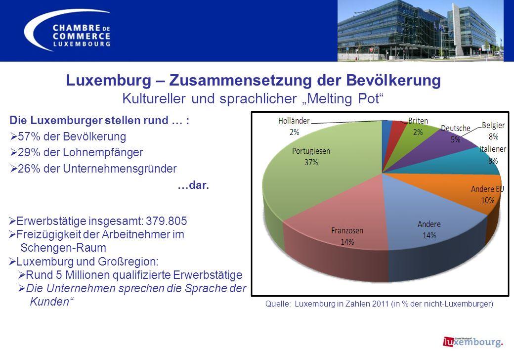 71% der Lohnempfänger haben einen ausländischen Pass Lohnabhängige, in % Beteiligung am Arbeitsmarkt (März 2011) Quelle: Statec Herkunft der Grenzpendler: Frankreich: 49,4% Belgien: 25,4% Deutschland: 25,2% Ca.