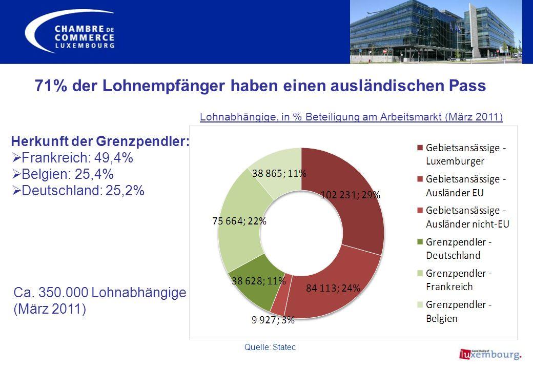 71% der Lohnempfänger haben einen ausländischen Pass Lohnabhängige, in % Beteiligung am Arbeitsmarkt (März 2011) Quelle: Statec Herkunft der Grenzpend