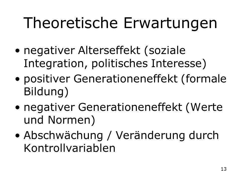 13 Theoretische Erwartungen negativer Alterseffekt (soziale Integration, politisches Interesse) positiver Generationeneffekt (formale Bildung) negativ