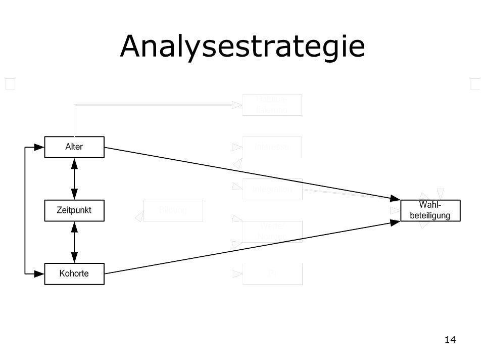 14 Analysestrategie