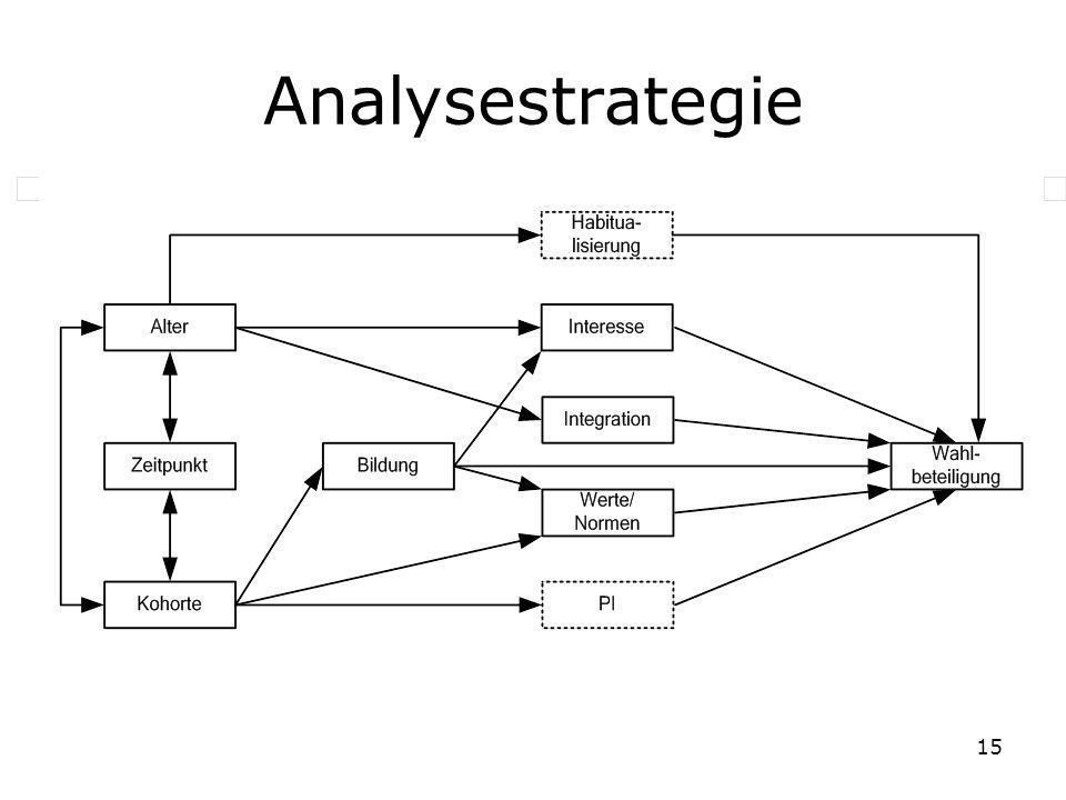 15 Analysestrategie