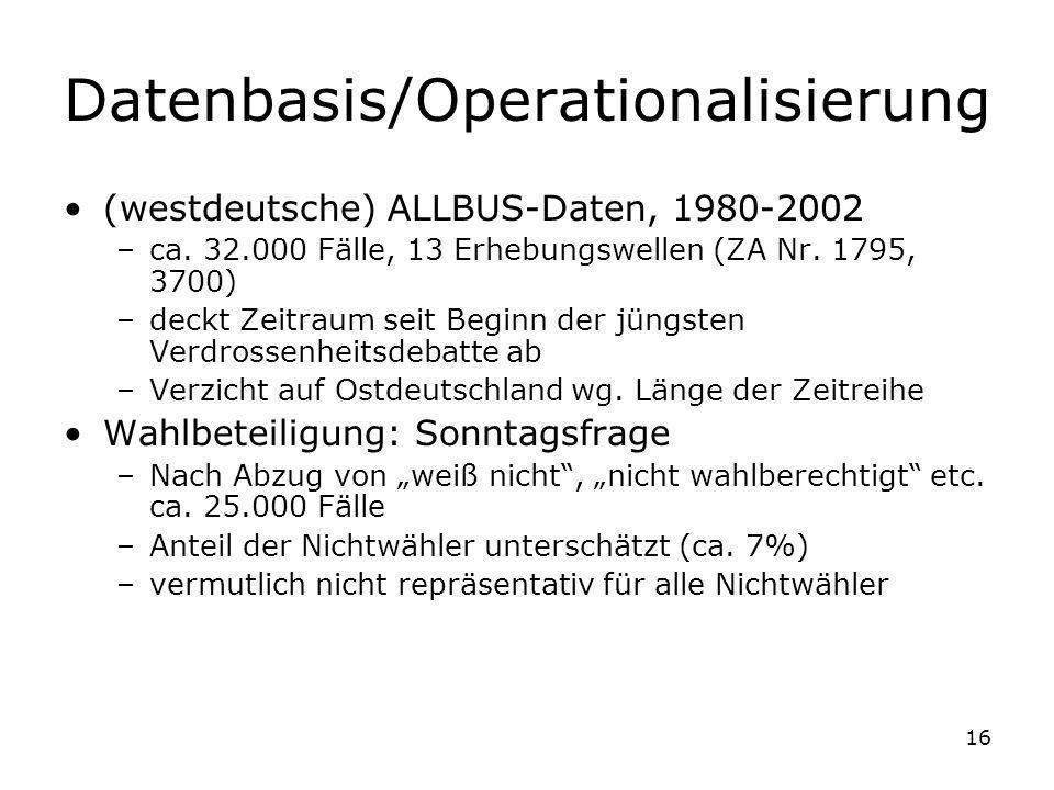 16 Datenbasis/Operationalisierung (westdeutsche) ALLBUS-Daten, 1980-2002 –ca. 32.000 Fälle, 13 Erhebungswellen (ZA Nr. 1795, 3700) –deckt Zeitraum sei